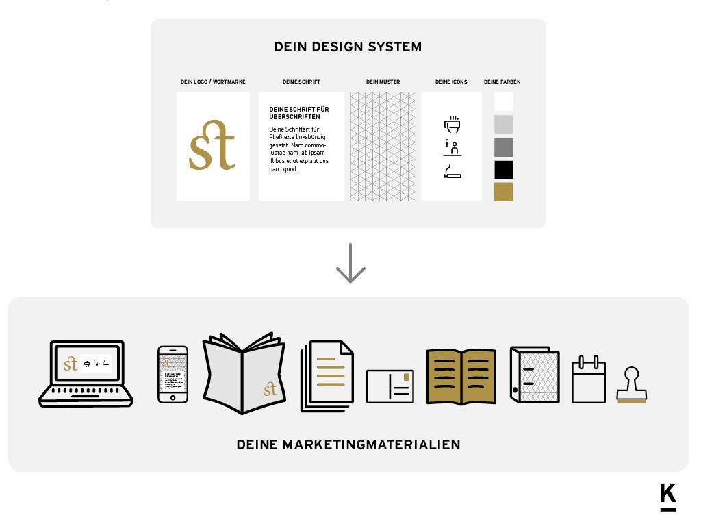 So wird dein Designsystem auf deine Medien übertragen